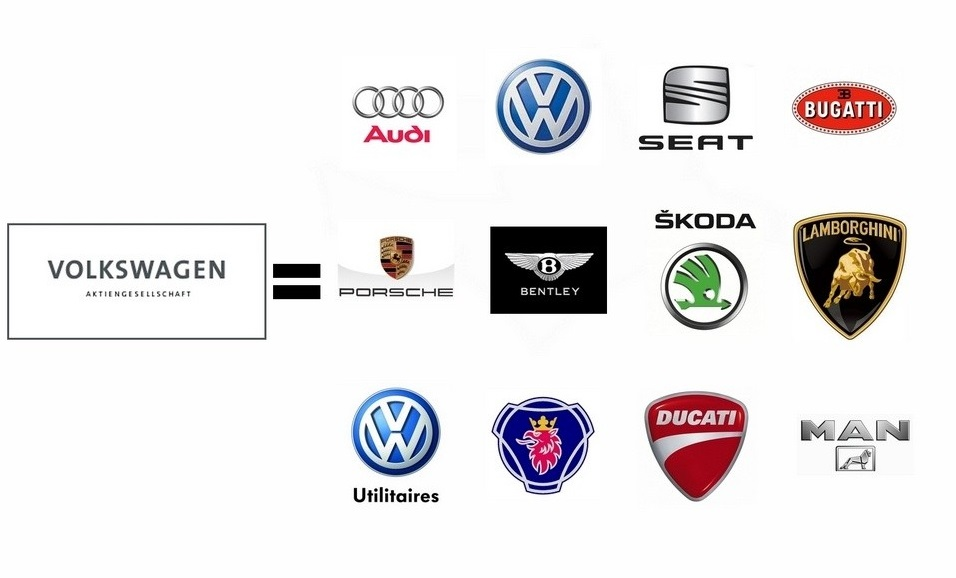 VW Group